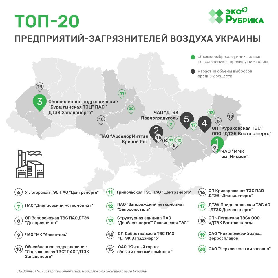 Топ-20 підприємств-забруднювачів повітря