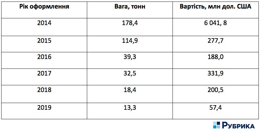 експорт бурштину