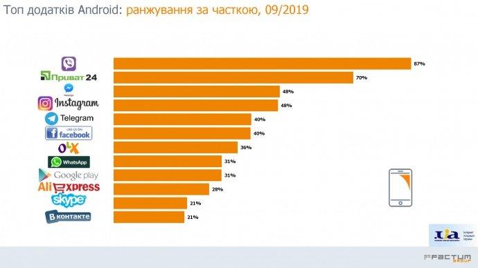 Месенджери в Україні