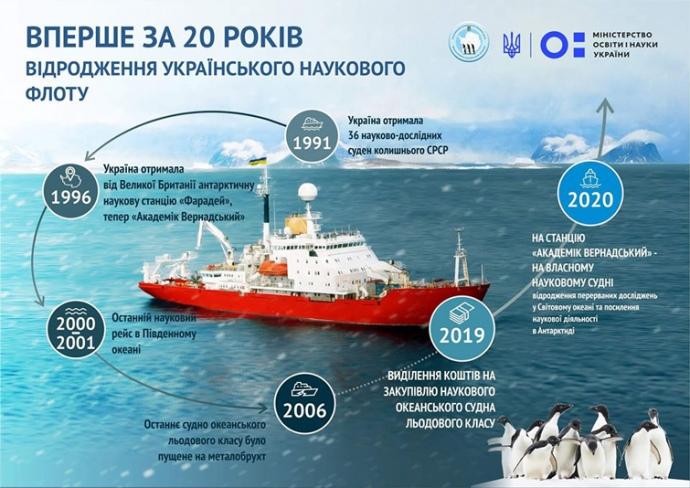 Українські полярники отримають власне судно для вивчення Антарктиди