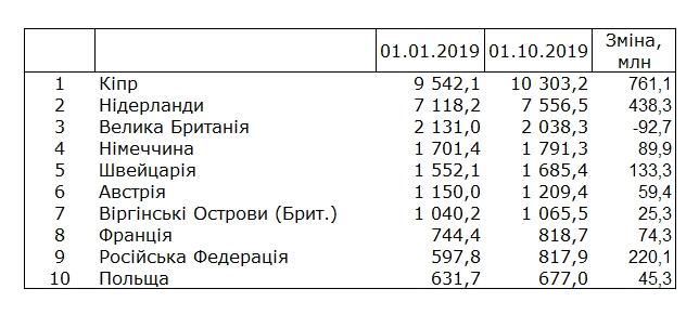 скільки і куди інвестують в Україну інші країни