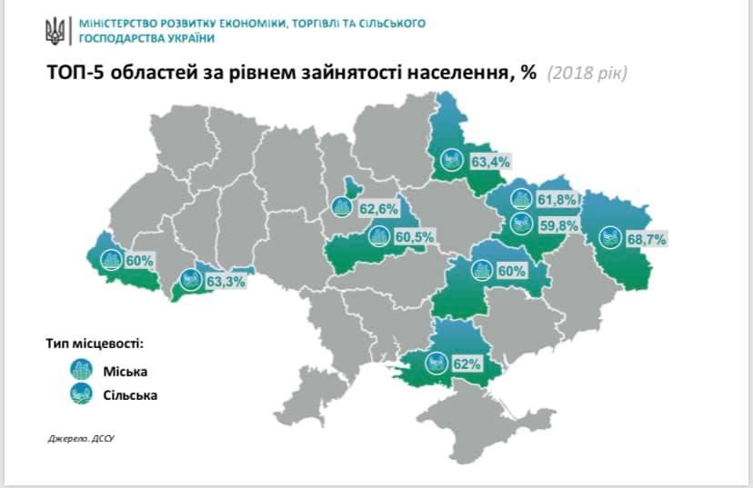 топ-5 областей України за рівнем зайнятості населення
