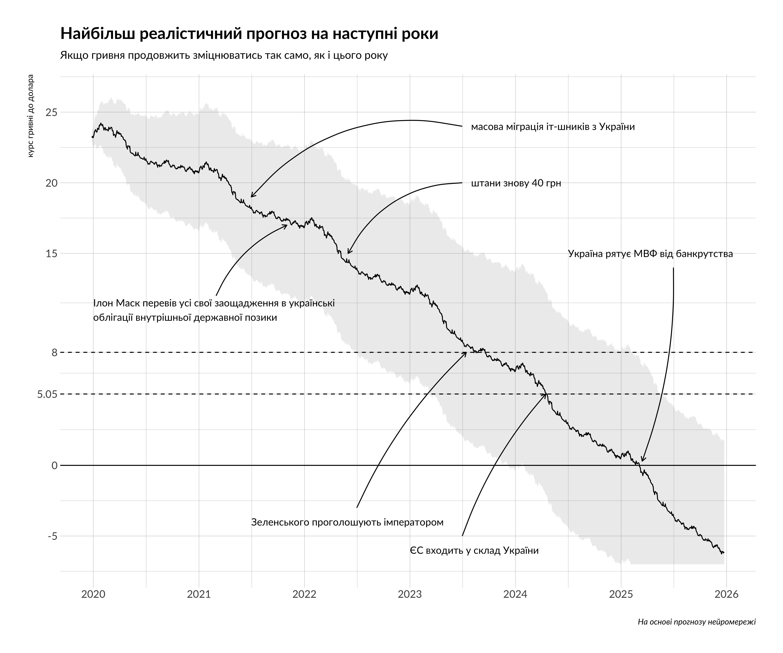 міцна гривня укріплюється графік прогноз що буде з економікою