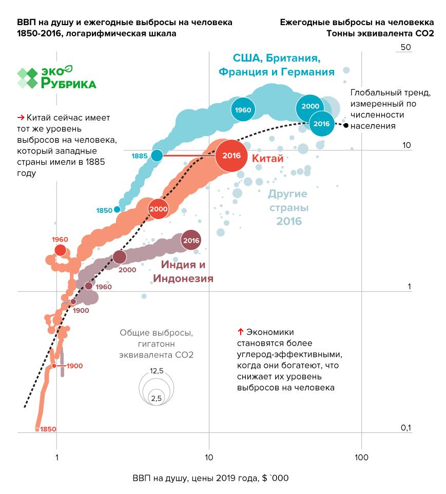 Инфографика изменение климата