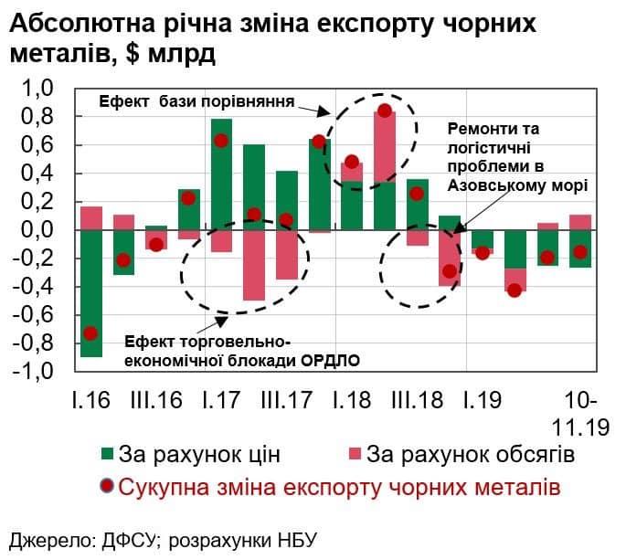 У Кабміні пояснили падіння промисловості