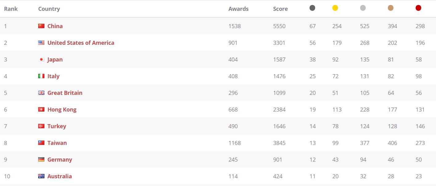 Україна посіла 28 місце у рейтингу найкреативніших країн