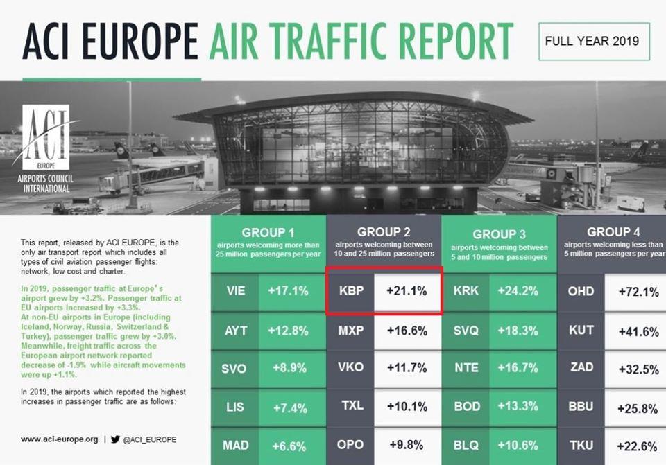 Аеропорт «Бориспіль» посів перше місце в Європі за пасажиропотоком