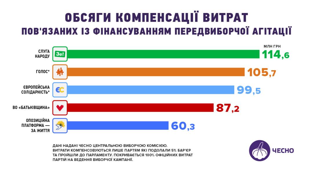 Партіям, які пройшли в Раду, з бюджету відшкодували майже пів мільярда