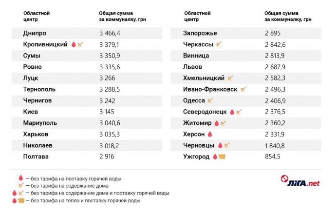 В яких містах України найдорожча комуналка