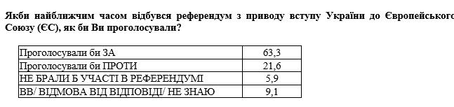 Більшість українців підтримують вступ в НАТО і ЄС