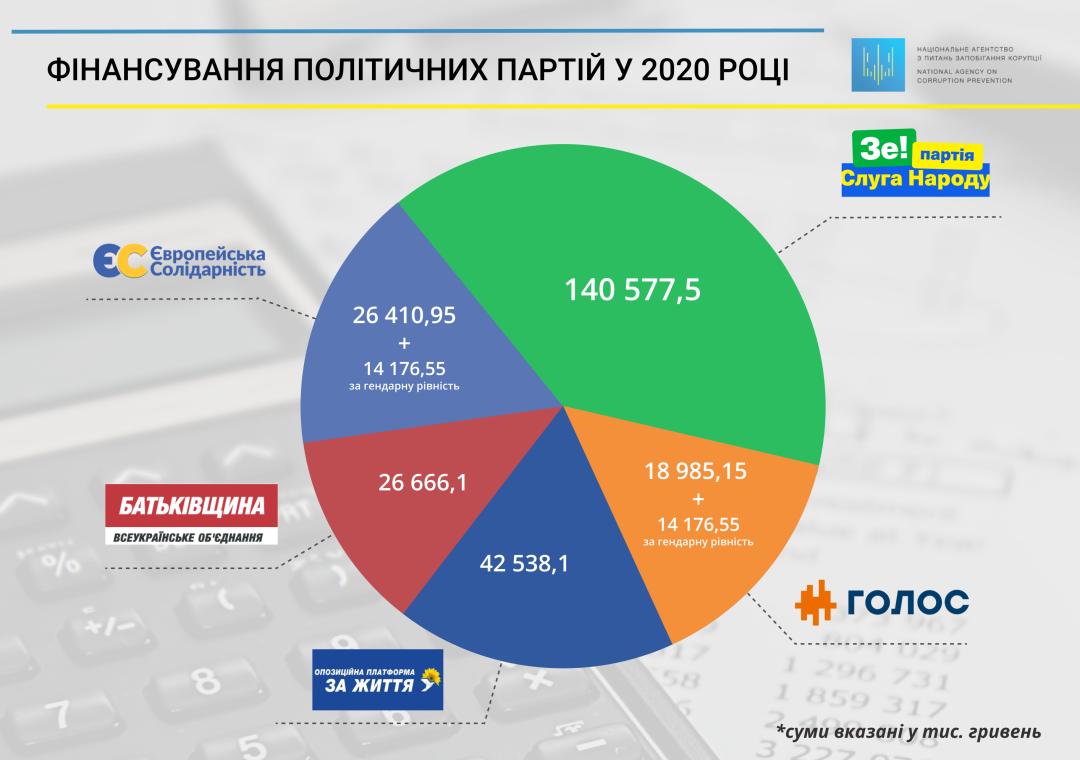 НАЗК розподілило бюджетні гроші між партіями