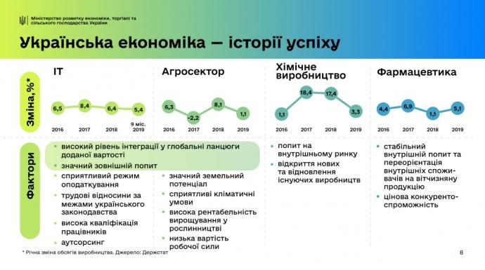 4 успішних сектори укр економіки