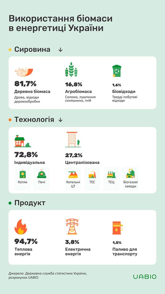 биогаз