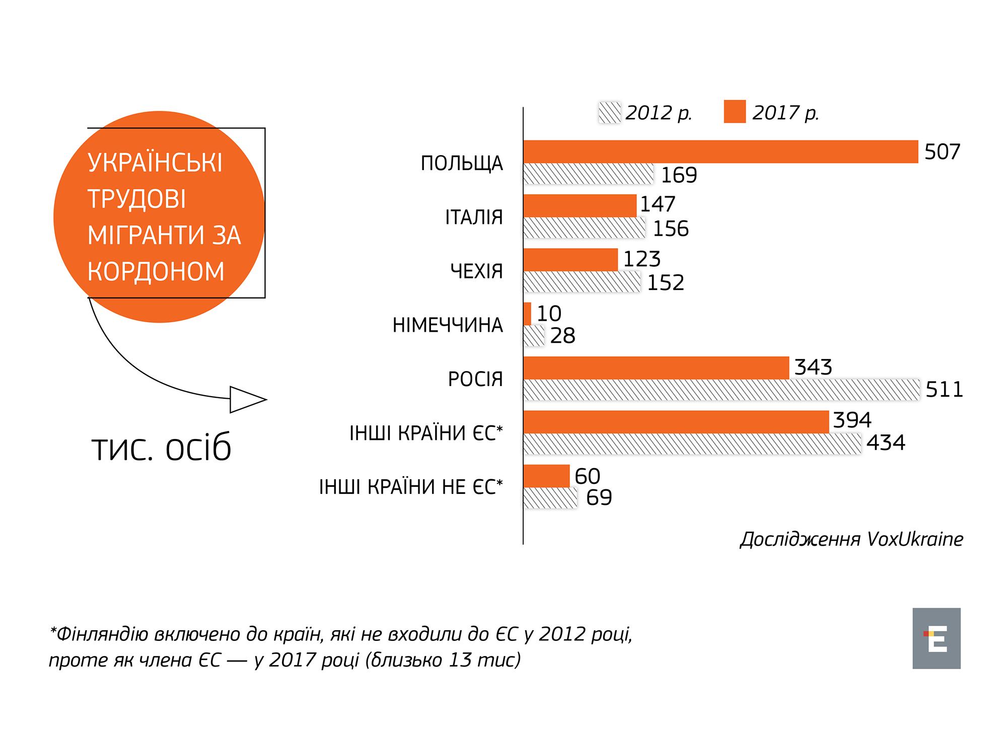 Українських заробітчан в Росії стало на третину менше