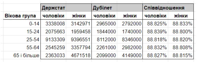 оцінка чисельності