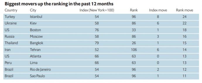 Київ за рік суттєво піднявся у рейтингу найдорожчих міст