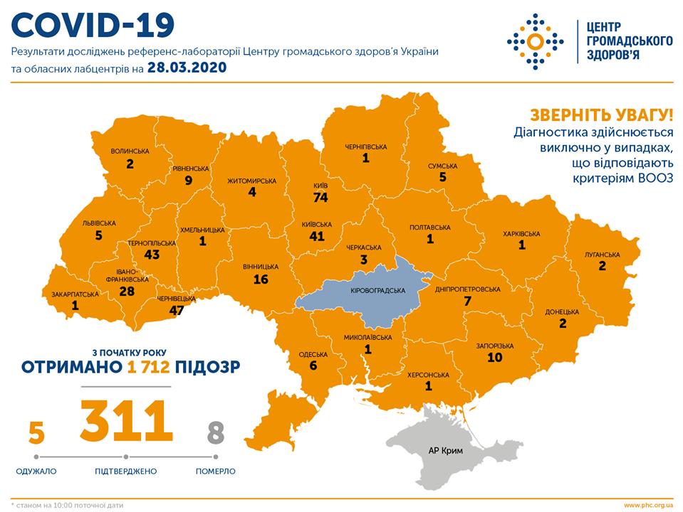 В Україні зафіксовано 311 випадків COVID-19