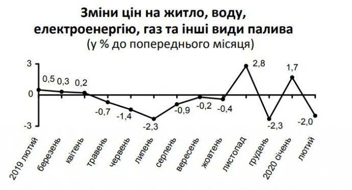 Інфляція у річному вимірі впала