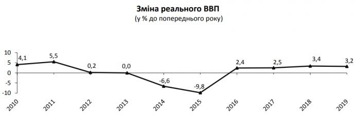 Зростання ВВП України