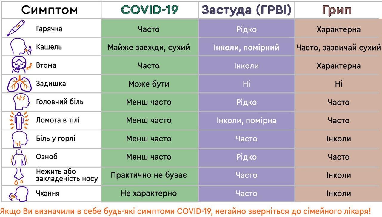 симптоми коронавірусу covid-19 як зрозуміти що захворів на коронавірус