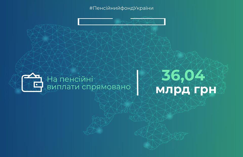 ПФУ завершив фінансування пенсій за березень, спрямовано більше 36 млрд грн