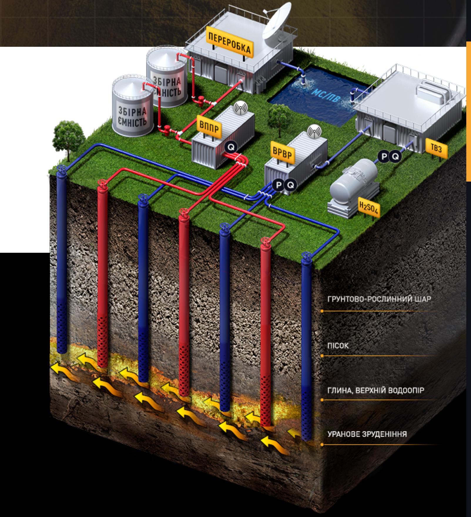 Добыча урана методом подземного выщелачивания / Визуализация с сайта АЭСУ