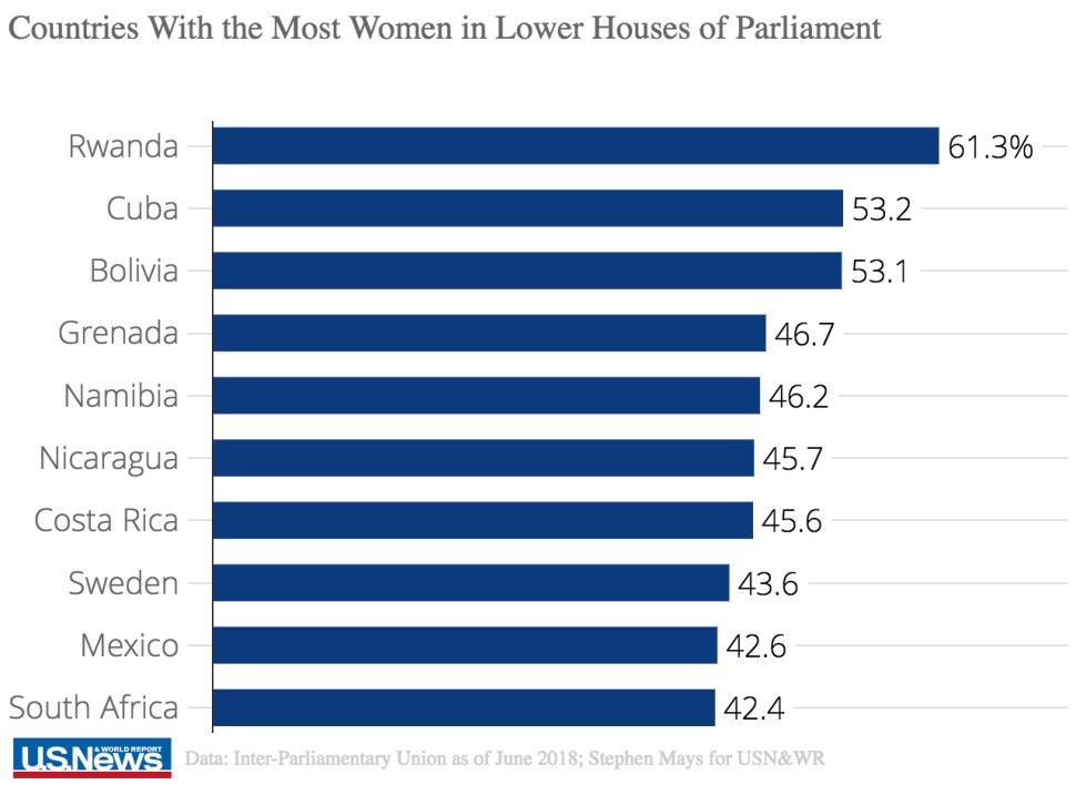 Топ - 10 країн із найбільшим представництвом жінок у парламенті