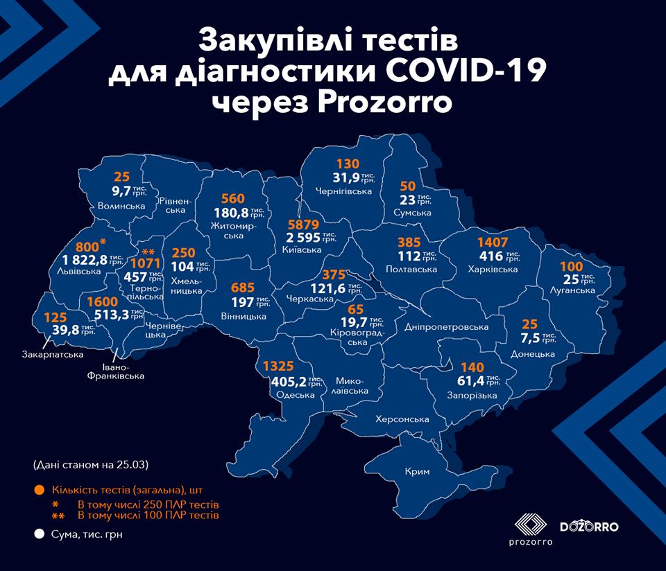 Україна закупила майже 15 тисяч тестів на COVID-19 через систему Prozorro