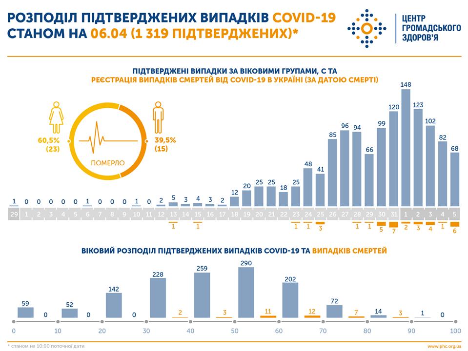 серед усіх померлих в Україні переважають жінки