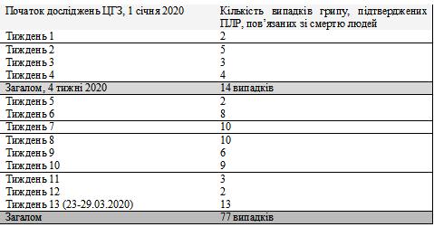 статистика коронавирус украина
