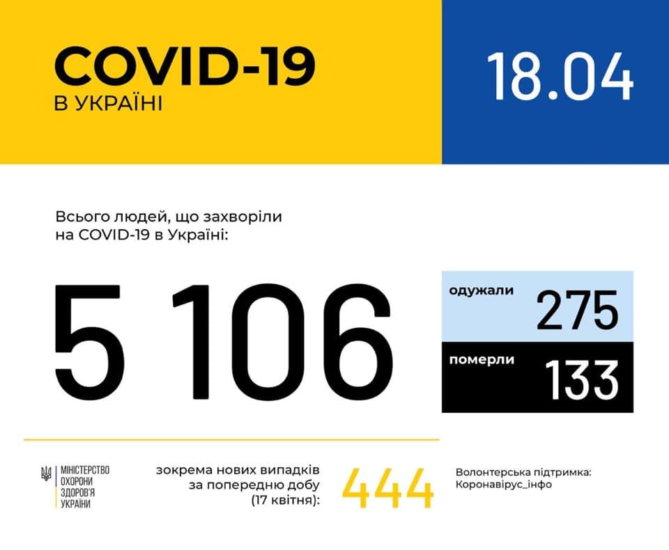 В Україні зафіксовано 5106 випадків коронавірусної хвороби COVID-19