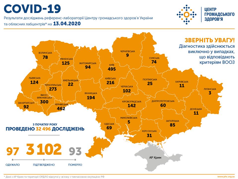 В Україні зафіксовано 3102 випадки COVID-19, померли 93 людини