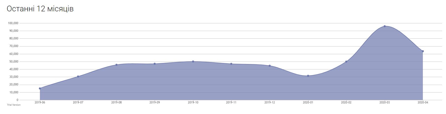 З початку карантину кількість замовлень на фріланс-ринку зросло у 2 рази