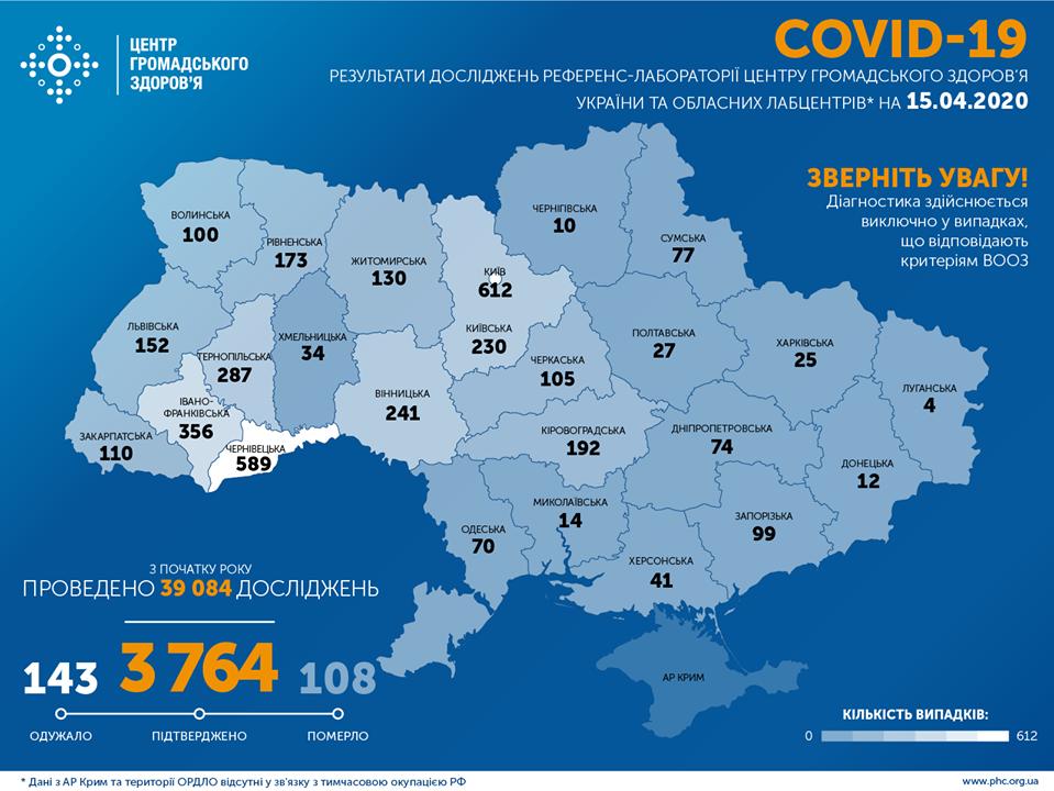 Підтверджено 3 764 випадки COVID-19