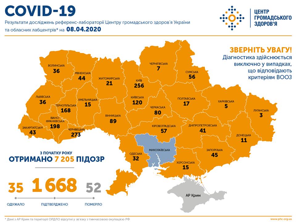 В Україні зафіксовано 1668 випадків COVID-19, з них 52 летальні