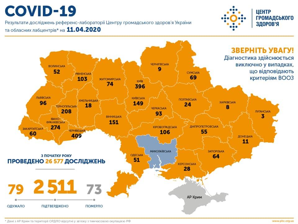 В Україні вже підтверджено 2 777 випадків COVID-19