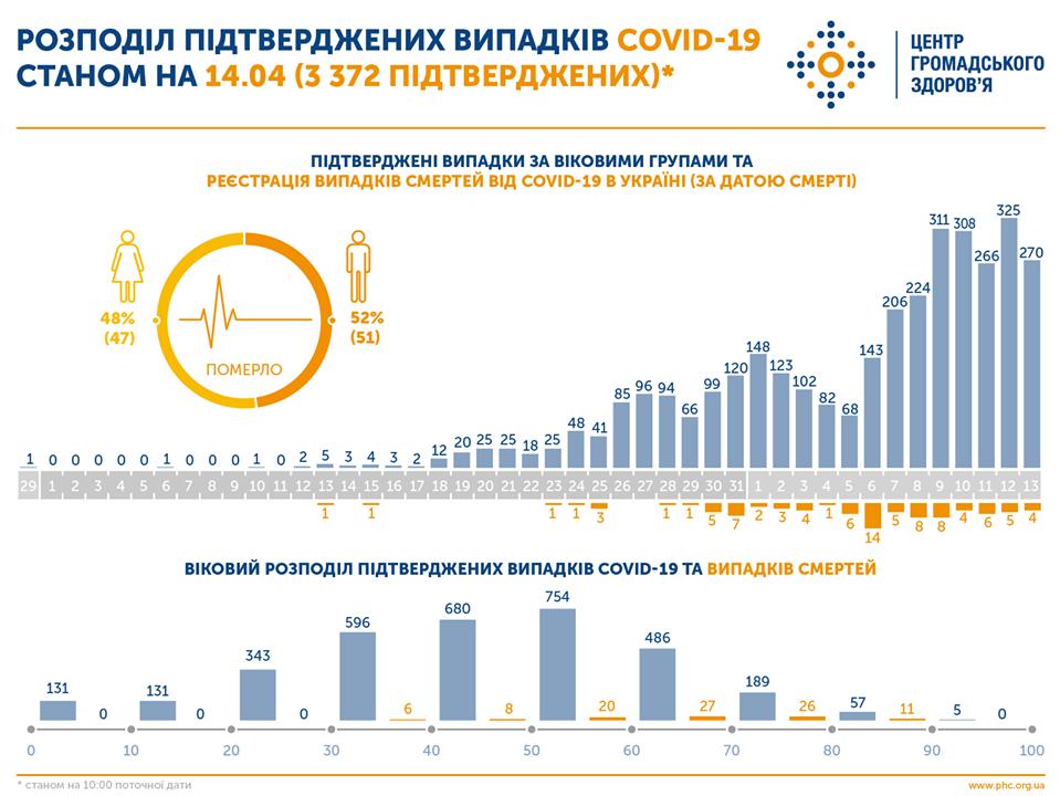 показник летальності від коронавірусу в Україні
