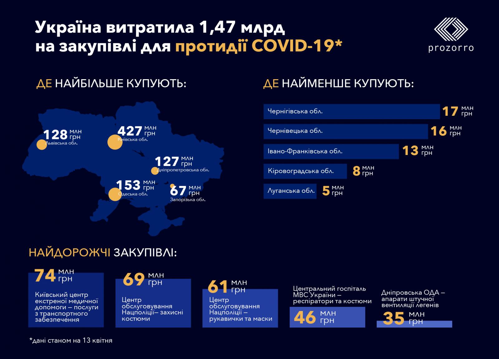 Україна витратила на закупівлі для боротьби з коронавірусом майже 1,5 млрд гривень, - Prozorro
