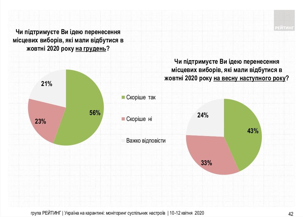 Кого украинцы поддержали бы на парламентских выборах