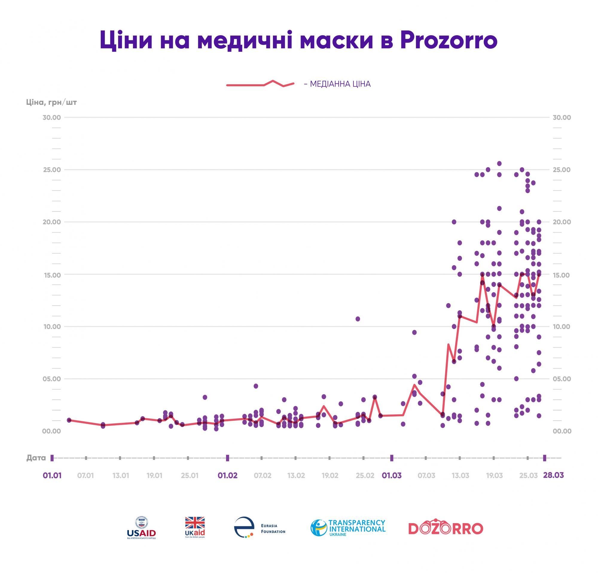 У березні на ProZorro ціни на медичні маски зросли вдесятеро