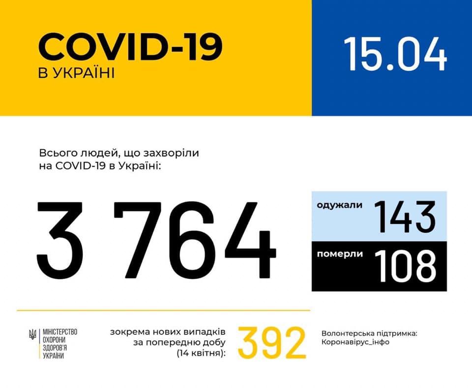 В Україні зафіксовано 3764 випадки коронавірусної хвороби COVID-19