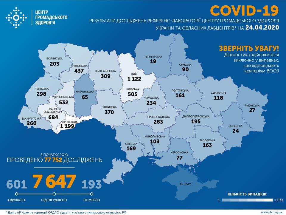 Підтверджено 7 647 випадків COVID-19