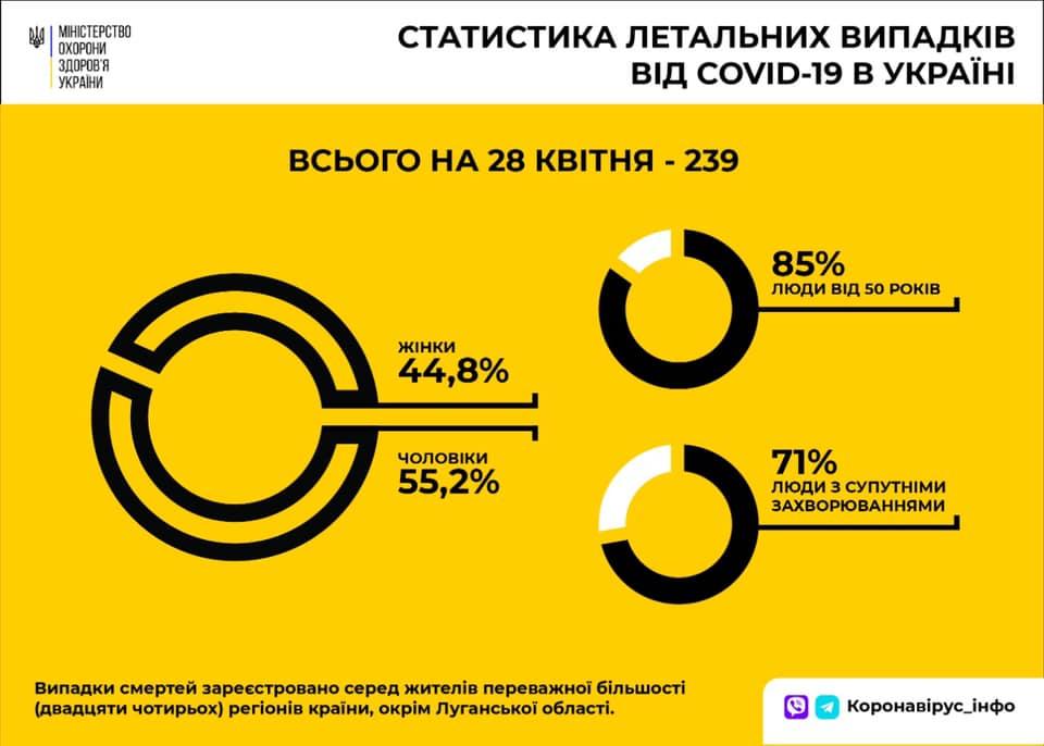 померлих в україні