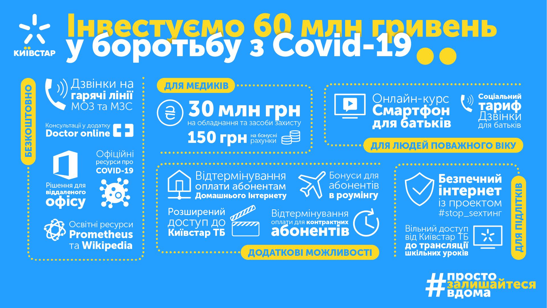 Київстар виділив 60 млн грн для допомоги у боротьбі з COVID-19