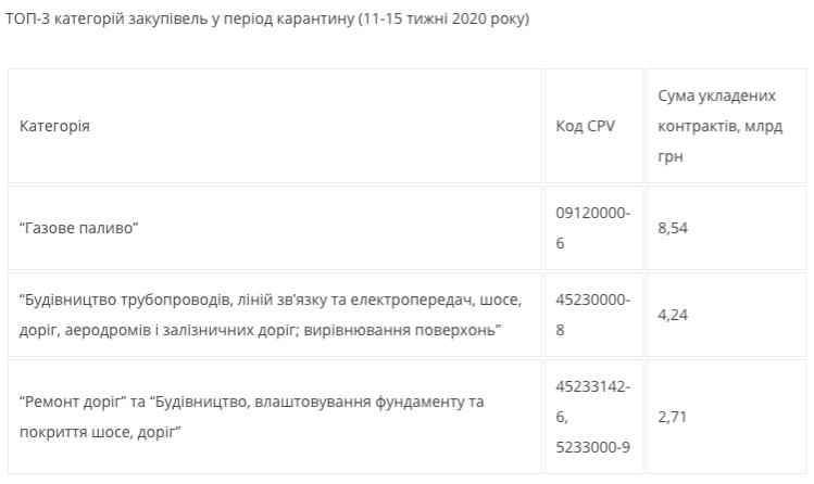 У період карантину публічні закупівлі зросли на 17,5 млрд грн