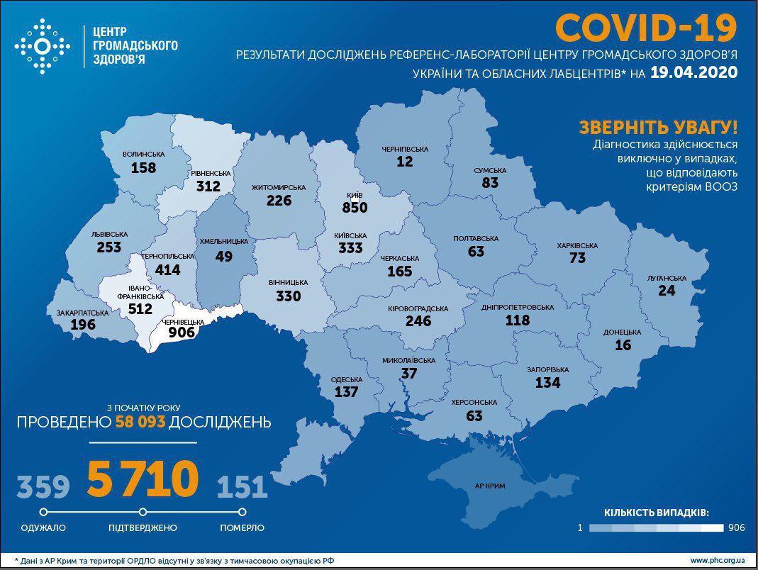 В Україні зафіксовано 5710 випадків COVID-19, померла 151 людина