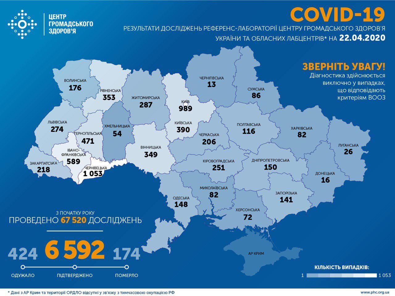 В Україні зафіксовано 6592 випадки COVID-19
