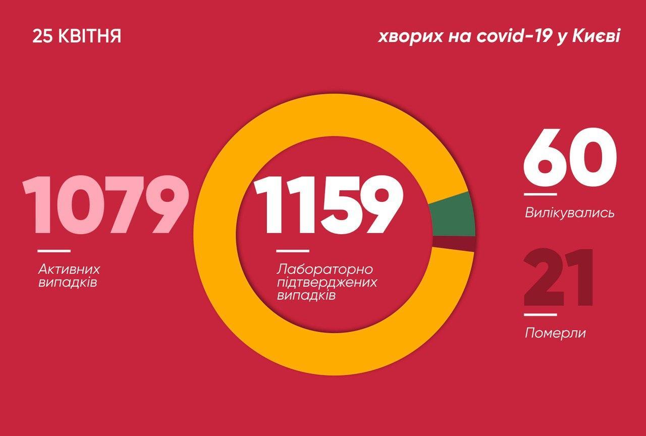 Коронавірус у Києві: за добу ще 37 нових випадків, 4 з них - медики