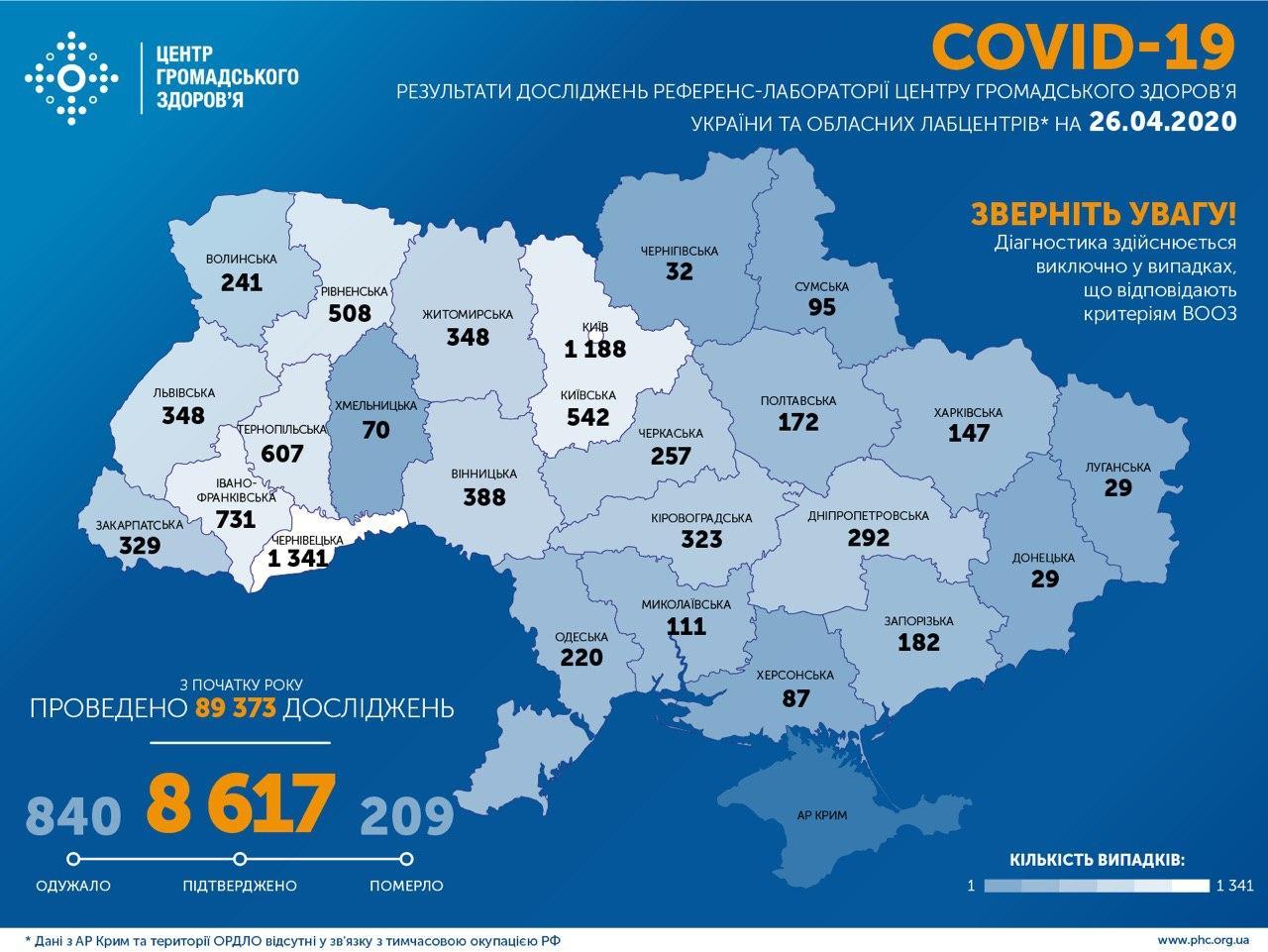 В Україні підтверджено 8617 випадків COVID-19, померли 209 людей
