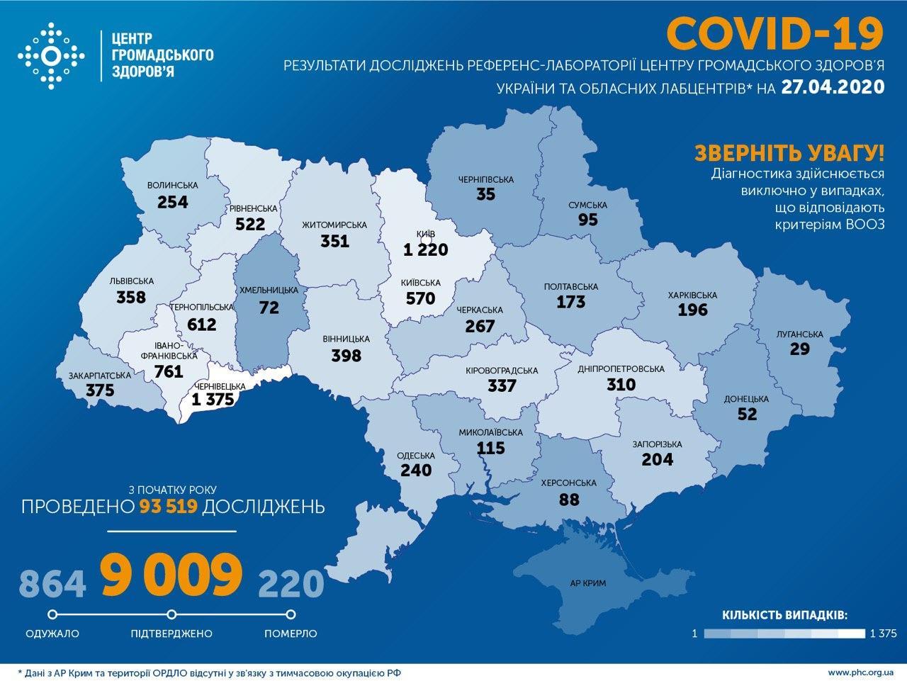 В Україні зафіксовано 9009 випадків COVID-19, померли 220 людей